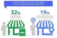 store-visits-google