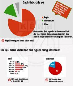 Sức mạnh của Pinterest - 5