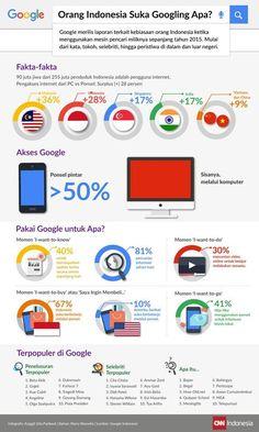 Setelah Anda melihat infografisdi atas ini, Anda akan mulai melihat pola dan kebiasaanapa yang sering dicari oleh orang Indonesia di google sepanjang 2015. Tentunya Anda menemukan insight dan mendapatkan polanya untukiklan Anda di Google. Jika ada pertanyaan atau ingin berbagi pengalaman...