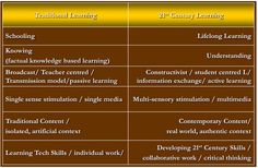 Traditional vs. 21st Century Learning!