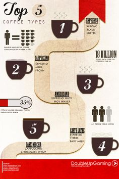 Top 5 Types of Coffee. Everyone has their own unique way of drinking coffee. This infographic outlines America's five favorite types of coffee.