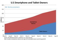 [CHART]  Tablet computers are quickly outpacing the growth rate of smartphones - check out these explosive figures >> http://wp.me/p10Eoa-2MS