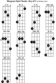 free mandolin chord chart key of b Mandolin Songs, Mandolin Lessons, Bass Guitar Lessons, Guitar Lessons For Beginners, Mandoline, Music Guitar, Playing Guitar, Hamilton Sheet Music, Fingerstyle Guitar Lessons
