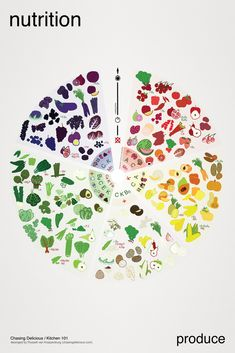 Do you eat the rainbow? This poster shows you the nutritional differences between different color produce.