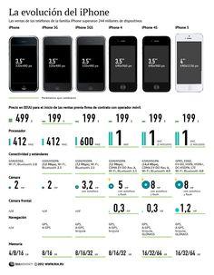 Cómo hemos llegado al iPhone 5 #infografia