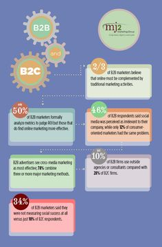 Infographics, Good for your Business