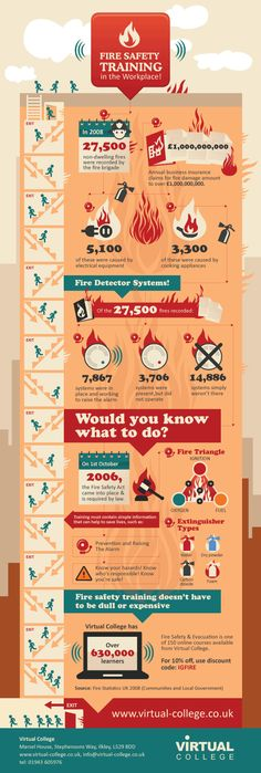 Fire Damage infographic: - provide a real insight on disaster restoration