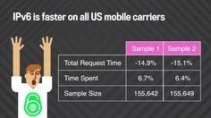 Facebook est en pointe sur IPv6 : hier un ingénieur de Facebook a annoncé que le trafic en mode IPv6 vers la plateforme représentait désormais la majorité du trafic mobile en provenance des 4 principaux opérateurs mobiles des USA.