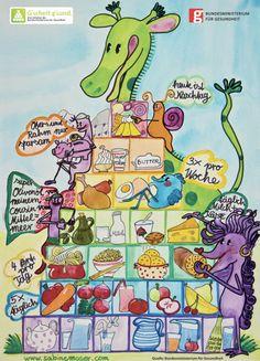 Kinder spielend zur gesunden Ernährung bewegen mit der speziell für Kinder gestalteten Ernährungspyramide