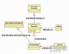 Java RMI 框架(远程方法调用) - 蚂蚁 - 51CTO技术博客