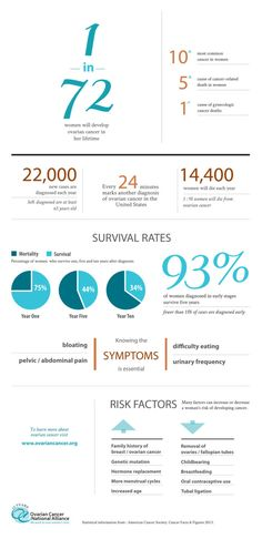 Ovarian Cancer Statistics! By Grace Villa and Madi Greenwood! Yay!