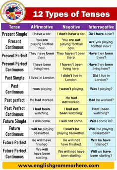 12 types of tenses with examples and formula Tense Affirmative Present Simple I have a car. Present Continuous You are playing football now. All Tenses In English, English Speaking Skills, English Learning Spoken, English Verbs, English Sentences, English Writing Skills, Learn English Words, English Study, English English