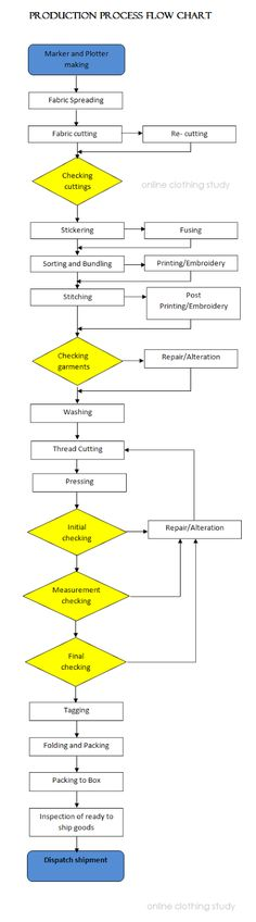 An accurate process flow chart of t-shirt manufacturing is a key - flow chart template