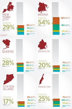 Emerging, Evolving: NYC's Changing Latino Population