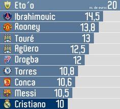 Cristiano Ronaldo no es un top en sueldo