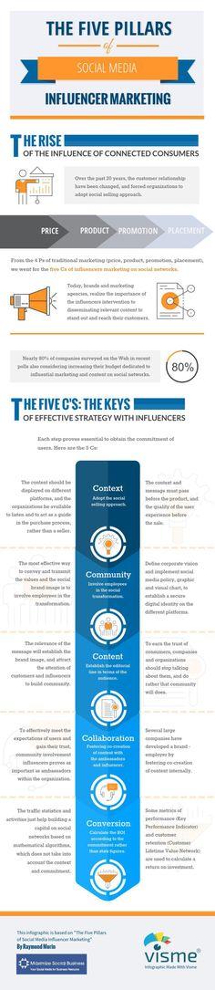 The Five Pillars of Social Media Influencer Marketing
