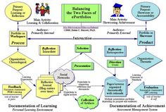 Digital Learning Portfolio Guide for Teachers ~ Educational Technology and Mobile Learning
