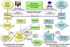 Portifólio digital -> um #guia para professores