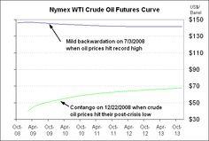 Crude oil futures curve
