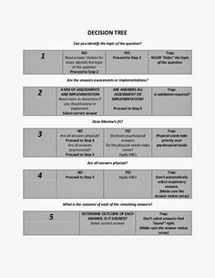 nclex decision tree | NCLEX Decision Tree (Similar to Kaplan)