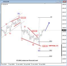 Forex audusd correlation triangle