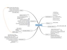 Punctuation free mind map download