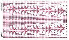 Resultado de imagem para vestidinhos de croche com graficos