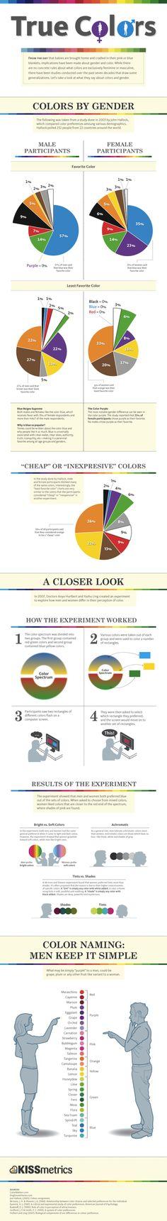 Colour preferences by gender. Web Design, Website Design, Blog Design, Design Color, Brand Design, Conception Web, Color Psychology, Grafik Design, Data Visualization