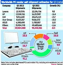 IDC's (International Data Corporation) PC market share for the fourth quarter of 2012 report confirms that HP has maintained the No. 1 position in PC shipments around the globe and in the United States.DC believes that HP's position as the market share leader shows their ongoing commitment on providing good PC products and experiences across the customer segment.