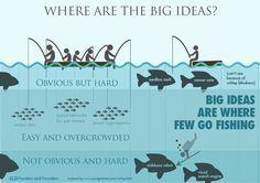 Where Are The Big Ideas?