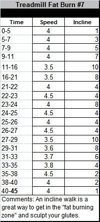 Fat Burn Treadmill Workout - if speed 4 is too much, start off at 3, or even 2.5 and build yourself up!