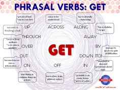 Phrasal verbs: GET