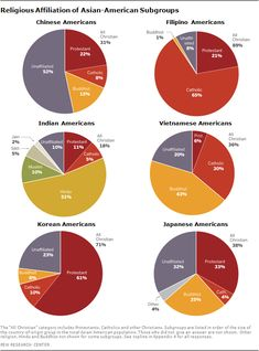 Religious Affiliation of Asian Amerian subgroups #infographic via Pew Research Center
