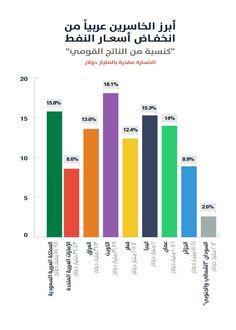 الرابحون والخاسرون بسبب أسعار النفط عربيًّا وعالميًّا - ساسة بوست