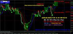EDUKASI INSIDE: [GOLD] DAILY R1 & S1 09/10/14 #investasi #bisnis #edukasiinside