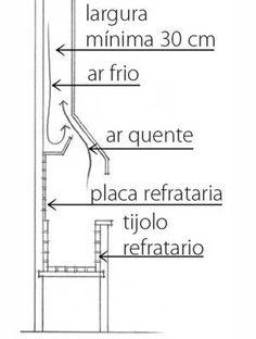 Selecionamos 21 projetos de churrasqueiras para casas e apartamentos, com soluções de como instalar e controlar a fumaça.