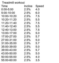 An hour long treadmill workout. - Treadmill workout to try and accomplish in Treadmill Routine, Treadmill Workouts, Running Workouts, Hiit, Running Humor, Cardio Workouts, Workout Exercises, Running Training, Running Tips