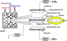 Eine Praktische Anleitung zum Energie Kostenlos Geräte - Kapitel 10: Fahrzeugsysteme Hho Gas, Cool Electronics, Electronics Projects, Hydrogen Generator, Electronic Engineering, About Me Blog, How To Plan, Circuits, Aquaponics