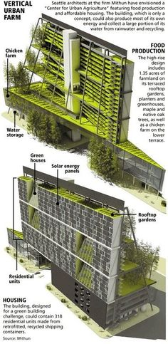 Week 7: Green sustainable housing is becoming more and more possible everyday. Can urban farms really be an answer to high density urban living?