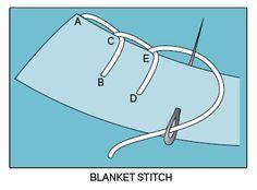 Stitches to Know | How to Sew Blanket Stitch!