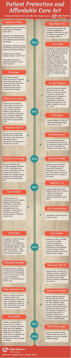 PPACA Timeline | HR Infographic