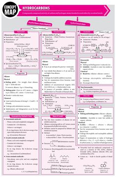 - - chemistry Hydrocarbons - 2014 Vol 11 MTG Chemistry Today Chemistry Class 11, Chemistry Basics, Organic Chemistry Reactions, Chemistry Revision, Study Chemistry, Chemistry Classroom, Chemistry Notes, Chemistry Lessons, Physical Chemistry