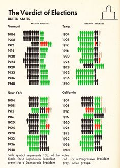 British vs. American Politics in Minimalist Vintage Infographics | Brain Pickings