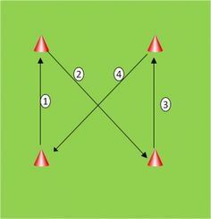 Dribbling drill to get multiple touches | Soccer | Pinterest | To ...