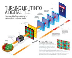 Photography Cheat Sheet: how your digital camera turns light into an image