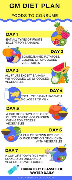 A Complete GM Diet Plan for Rapid Weight Loss. This is also known as General Mot… A Complete GM Diet Plan for Rapid Weight Loss. This is also known as General Motors Diet Plan. Included a 7 day GM Diet Plan + GM diet food substitutes. Quick Weight Loss Tips, How To Lose Weight Fast, Losing Weight, Weight Gain, Lose Fat, Rapid Weight Loss, Weight Loss Diets, Best Diet Plan For Weight Loss, Weight Control