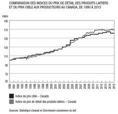 Les producteurs de lait du Québec et du Canada tirent un revenu beaucoup plus stable de la vente de leur lait que leurs confrères américains. Ici, les producteur obtiennent une part plus équitable du dollar dépensé par les consommateurs sans que ces derniers ne paient leurs produits laitiers plus cher qu'ailleurs.