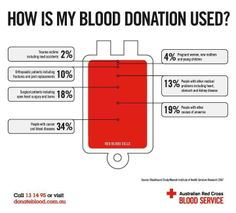How is your donated blood used? Blood Donation Posters, Blood Drive, Joint Replacement, Phlebotomy, Medical Problems, Medical Advice, Helping Others, Trauma, Fun Facts