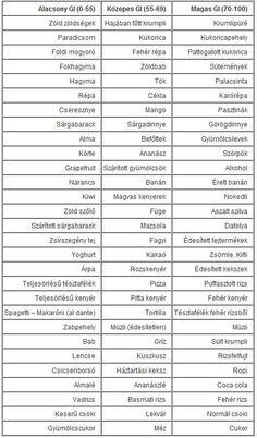 Fogyi - Kondi: Glikémiás Index - GI táblázat