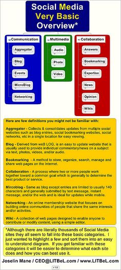 Social Media Very Basic Overview